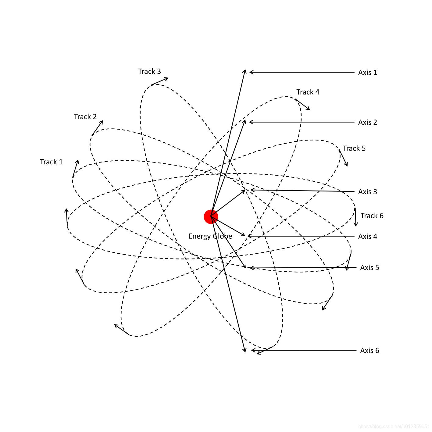 2D旋转半径